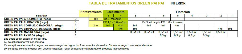 TABLA DE CULTIVO EN INTERIOR